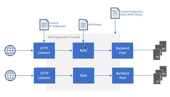 InSpark blog Web Application Firewall jeroen 1