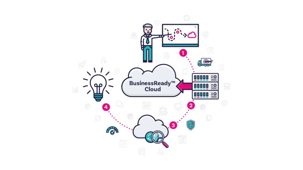 BusinessReady Cloud werkwijze