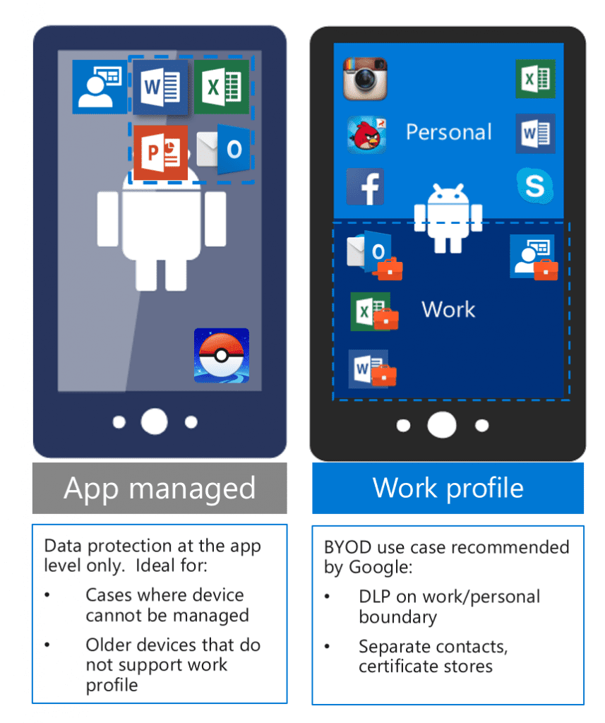Intune Android BYOD