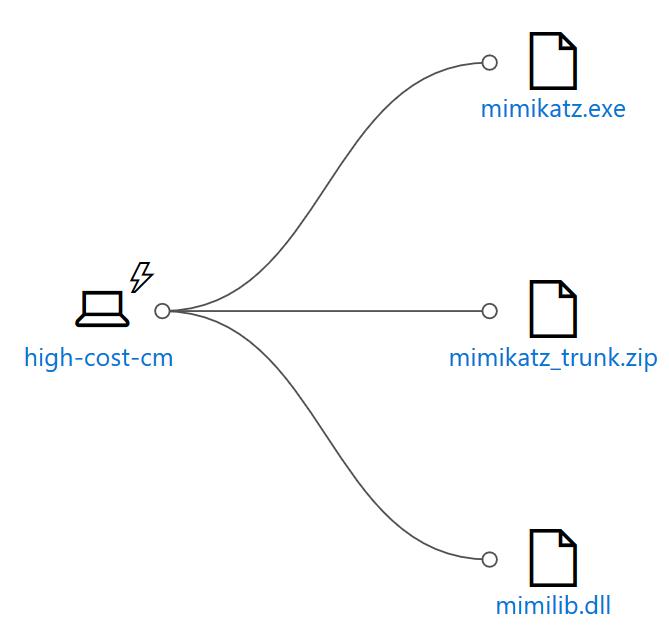 Blog Sentinel 2