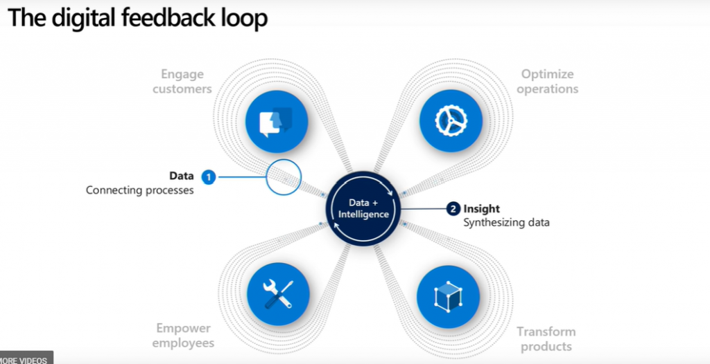 digital feedback loop powerapps django