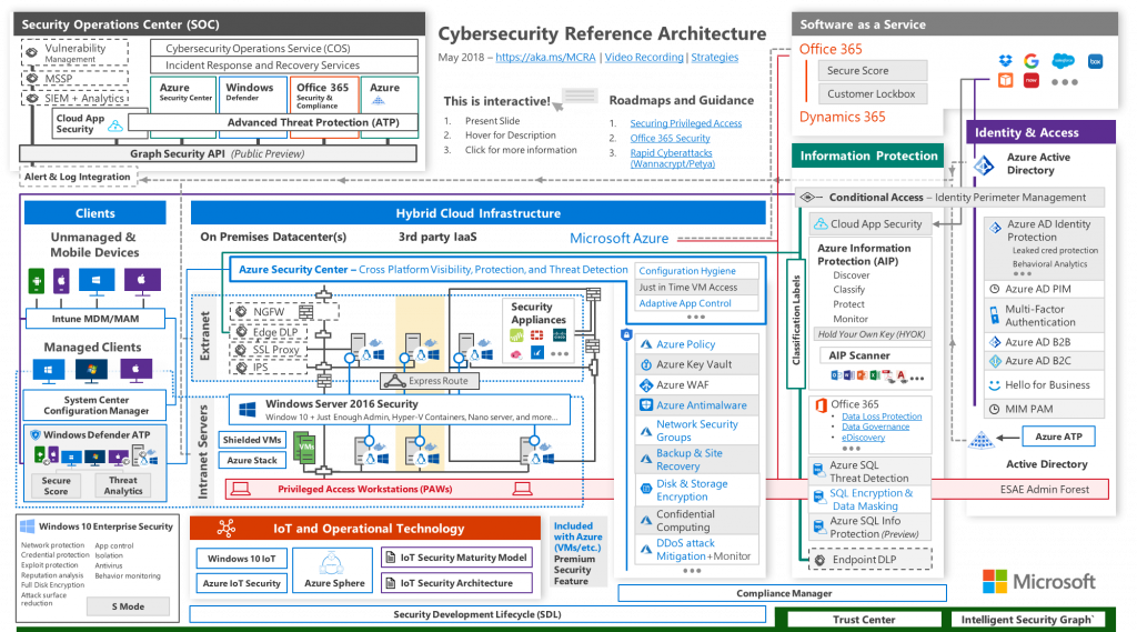 Microsoft Cybersecurity Reference Architecture