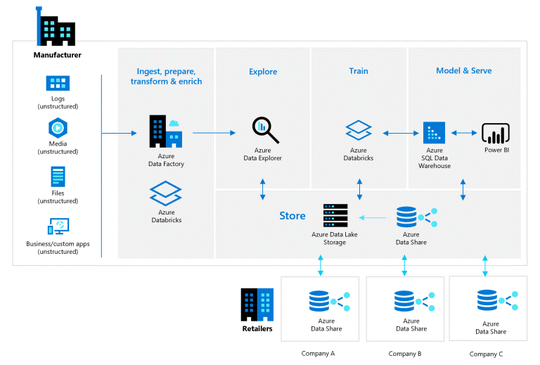 azure data share blog sjoerd
