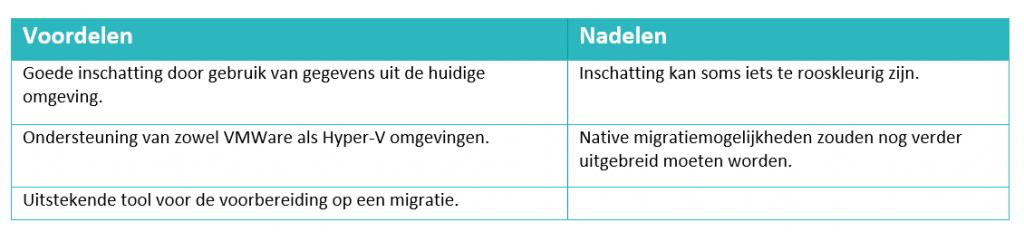 Azure kosten - Azure Migrate